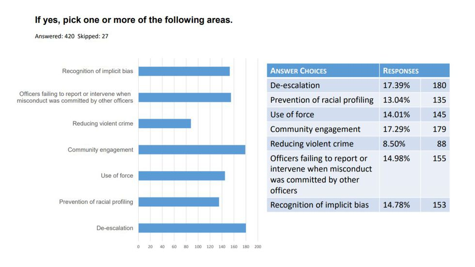 Above are the responses from those who responded to the Missouri Department of Public Safety's POST Commission survey, who felt training was needed after an experience with law enforcement in the last year.