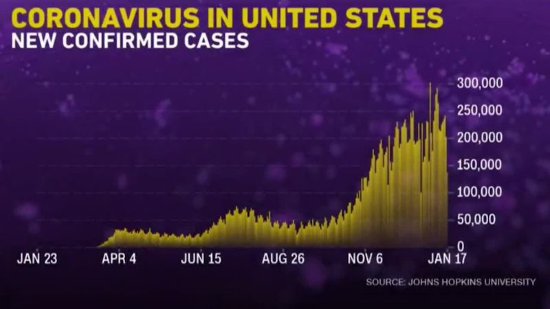 The CDC reports at least 88 cases of a highly contagious coronavirus variant, first identified...
